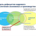 Производственные кейсы в технологическом образовании в условиях цифровизации: структура и особенности решения